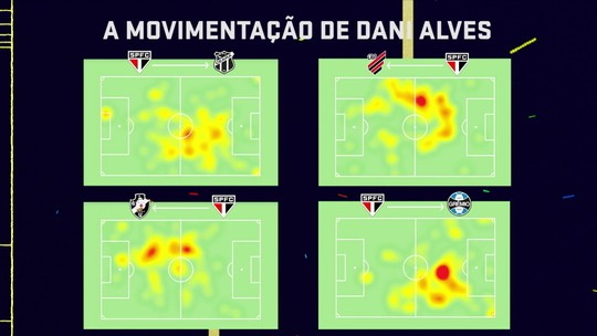 """Comentarista fala sobre posição de Daniel Alves no São Paulo e diz: """"Ele não vai resolver sozinho"""""""