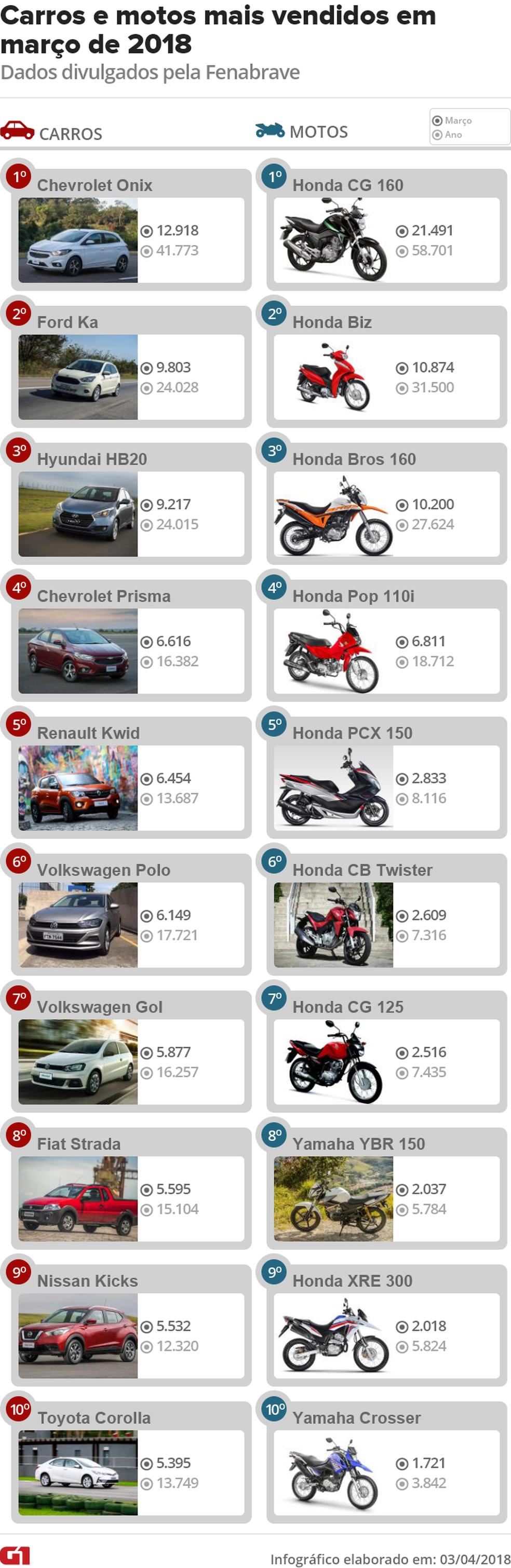 Carros e motos mais vendidos no Brasil em março de 2018 (Foto: Divulgação)