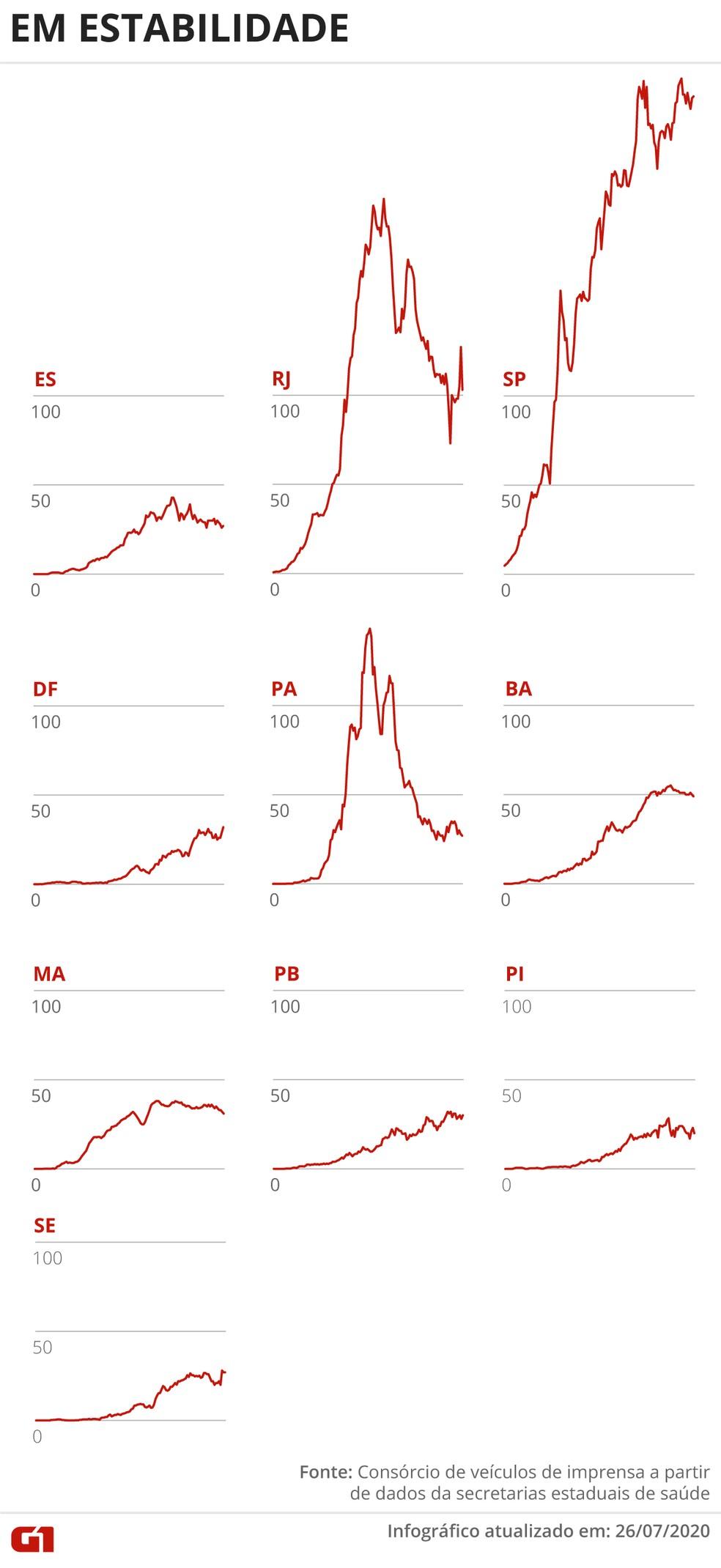 Estados com média móvel de óbitos em estabilidade no dia 26 de julho — Foto: Guilherme Pinheiro/ Arte G1