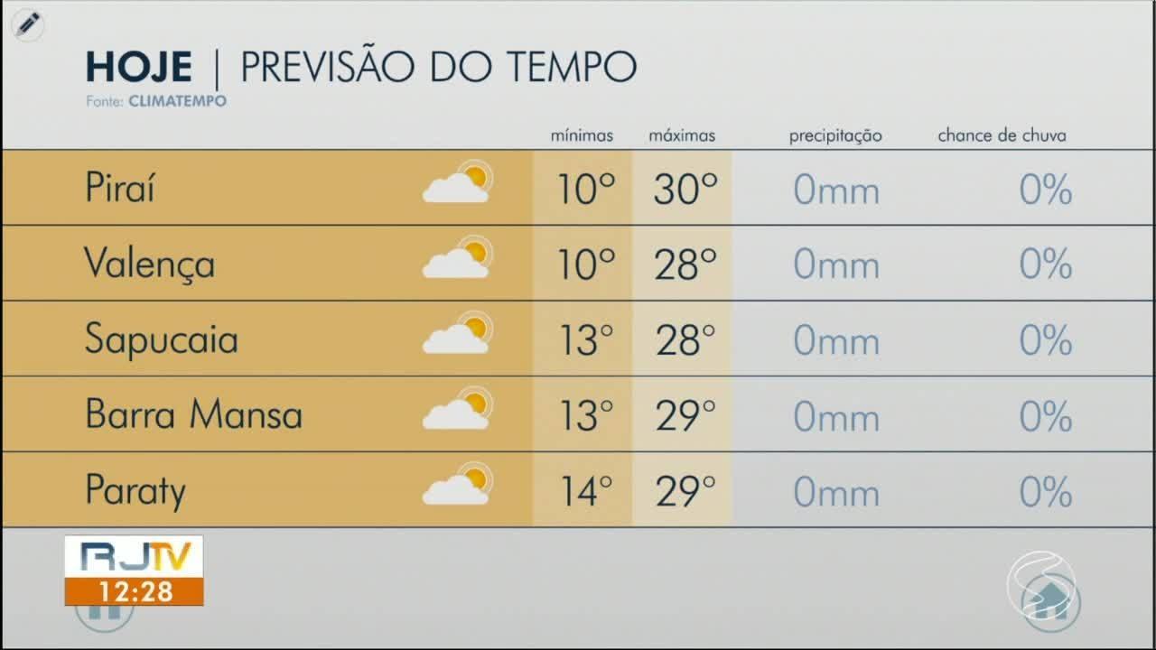 VÍDEOS: RJ1 TV Rio Sul de sábado, 8 de agosto