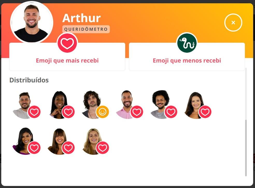 Queridômetro - Arthur 13/04 — Foto: Globo