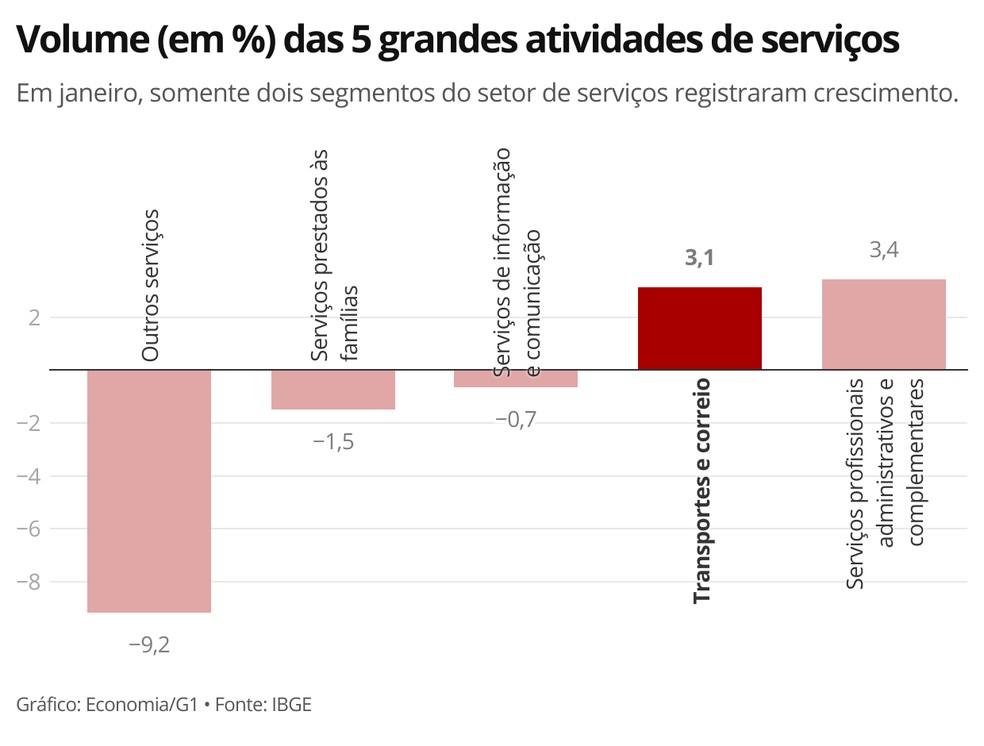 Segmento de transportes puxou alta do setor de serviços em janeiro, segundo o IBGE — Foto: Economia/G1