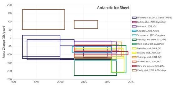 O gráfico acima reúne os resultados de 13 estudos independentes sobre a variação da massa da Antártica. Cada cor representa um estudo. Apenas um, o de Jay Zwally, mostra ganho de massa de gelo (Foto: Luke Trusel)