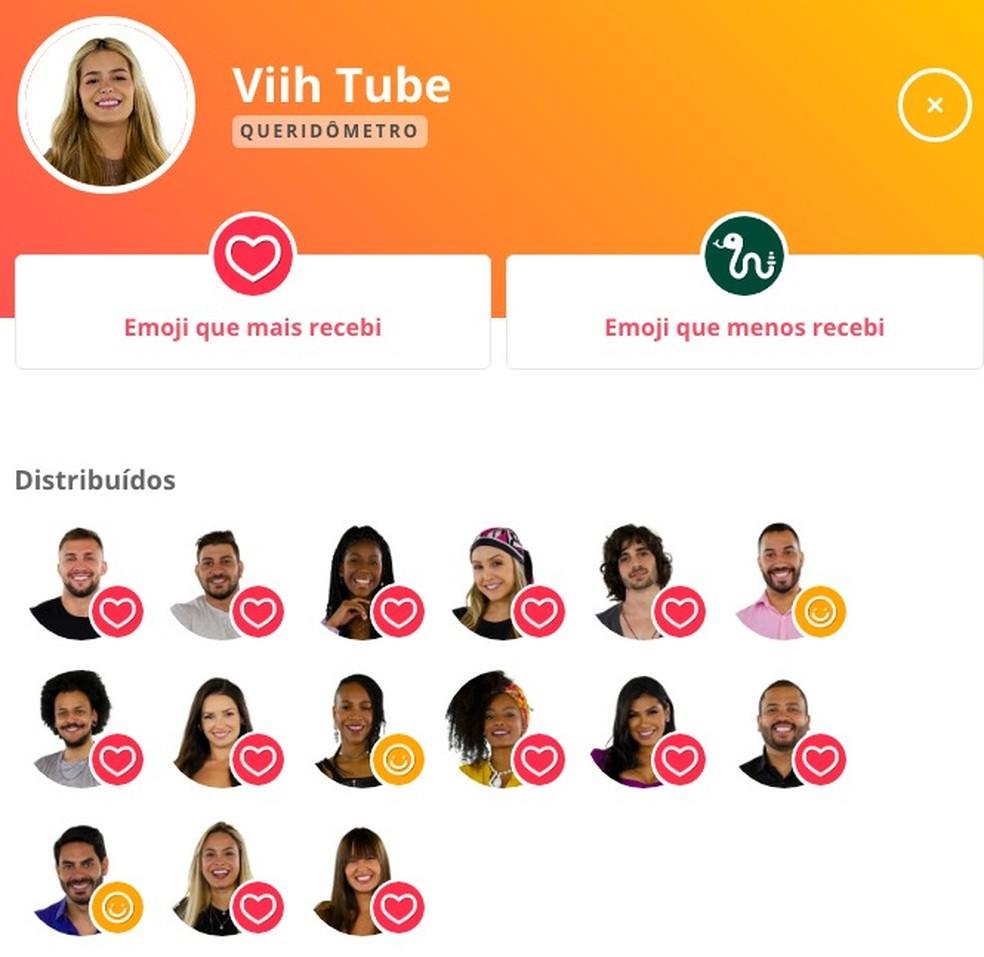 Queridômetro Viih Tube - 21/2 — Foto: Globo