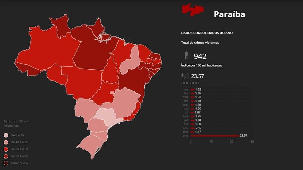 Em 2019, foram registrados 942 assassinatos na Paraíba, de acordo com Monitor da Violência — Foto: G1/Reprodução