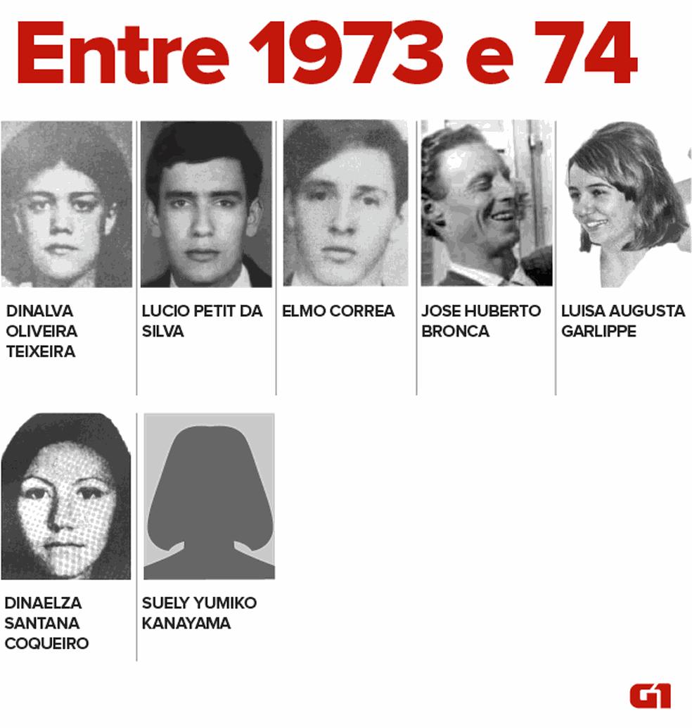 Desaparecidos e mortos durante a ditadura entre os anos de 1973 e 1974, sem data exata conhecida (Foto: Igor Estrella/G1)