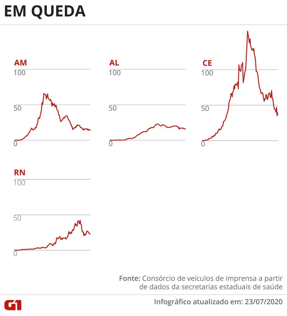 Estados com média móvel de óbitos em queda 23 de julho — Foto: Rodrigo Sanches/G1