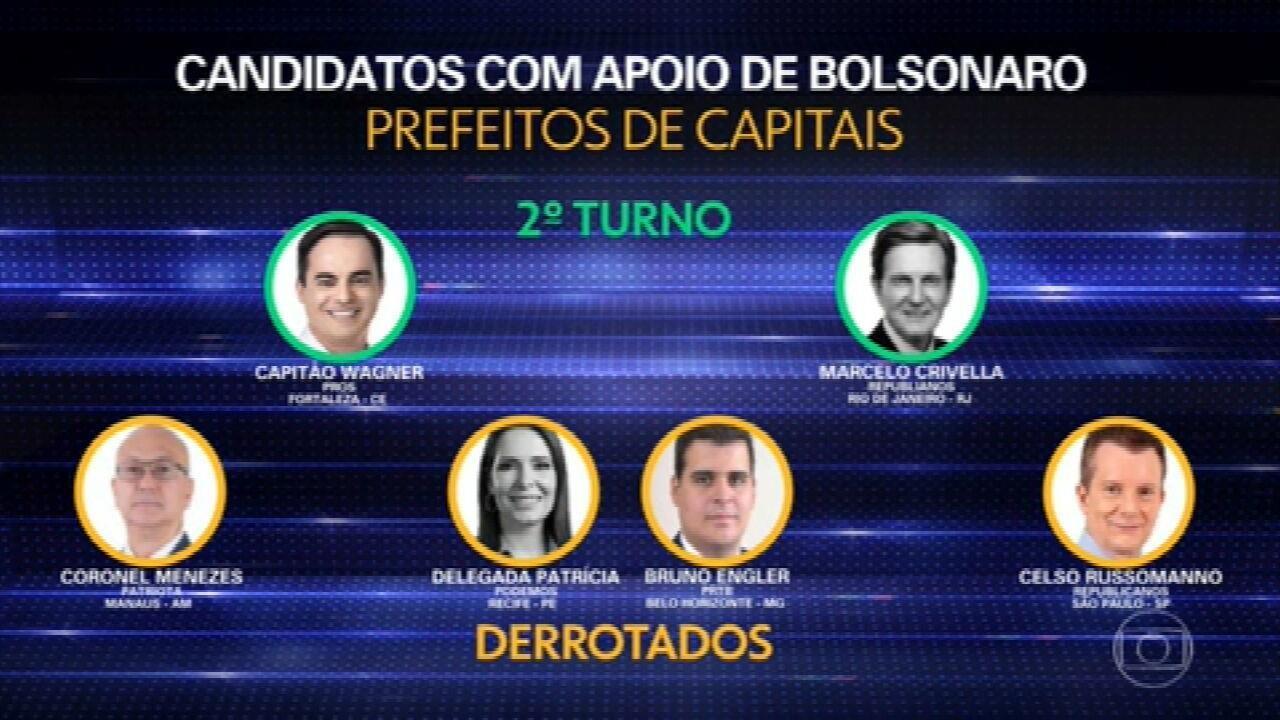 Candidatos apoiados por Bolsonaro tiveram desempenho fraco nas eleições