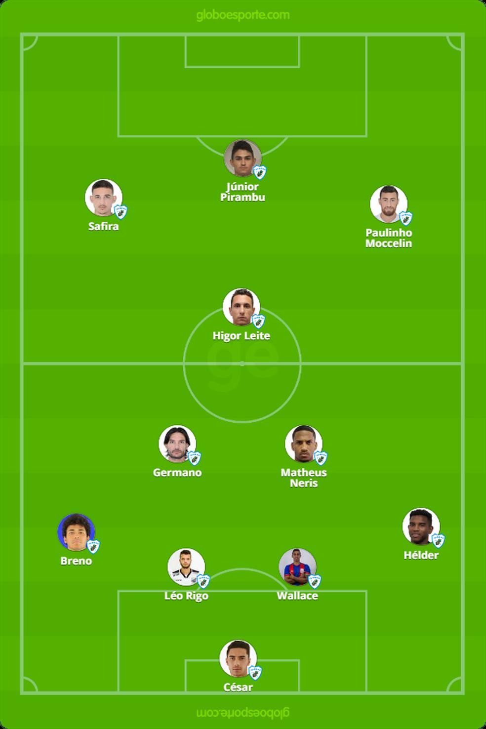 Provável Londrina contra o Brasil de Pelotas — Foto: GloboEsporte.com