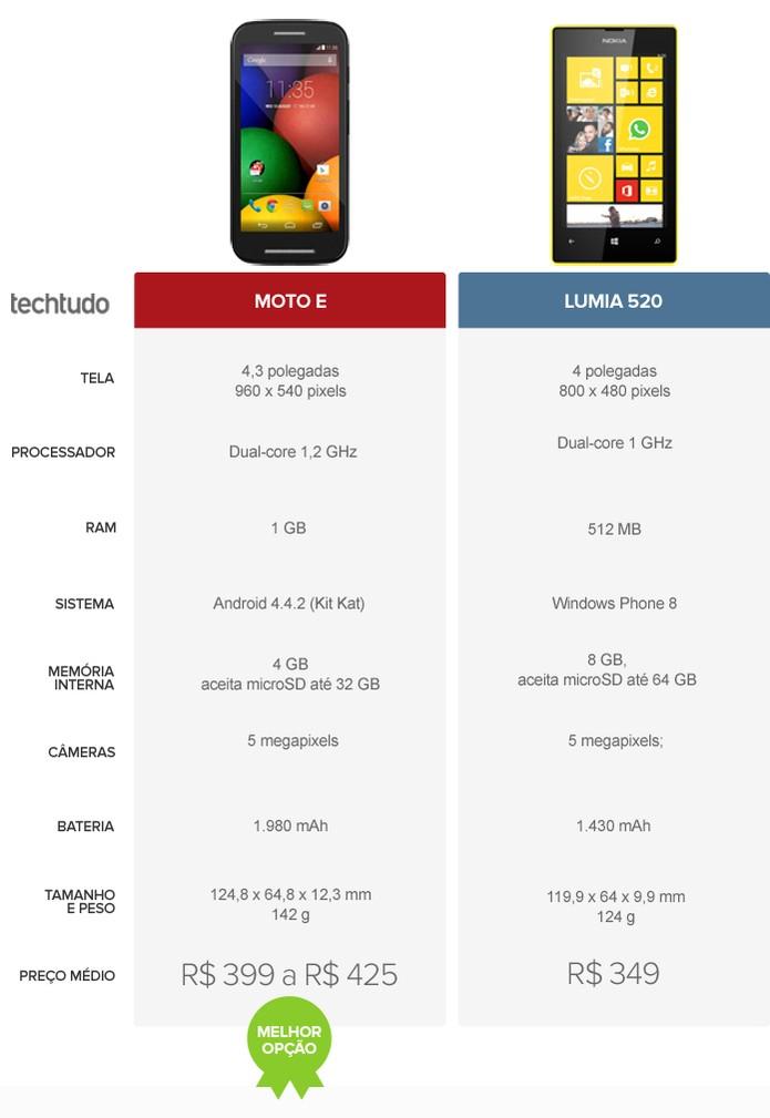 Tabela com as configurações do Moto E e Lumia 520 (Foto: Arte/TechTudo)