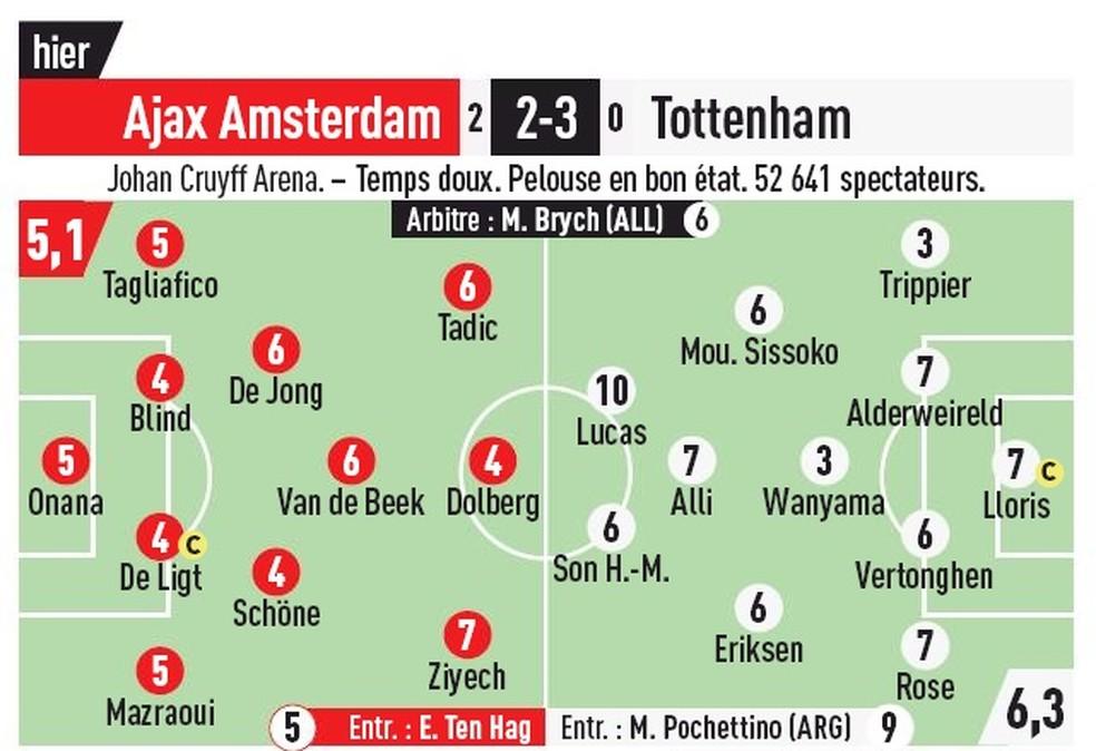 Lucas Moura Tottenham nota 10 L'Equipe — Foto: Reprodução/L'Equipe