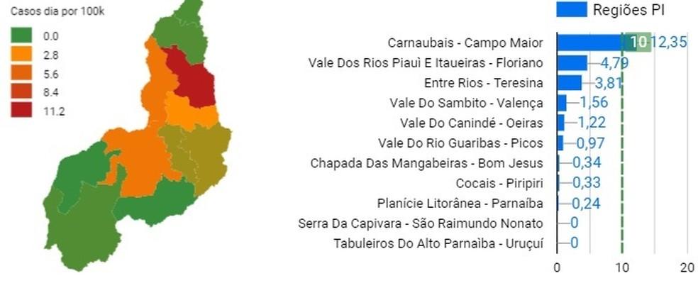 Registro de casos novos no Piauí — Foto: Reprodução