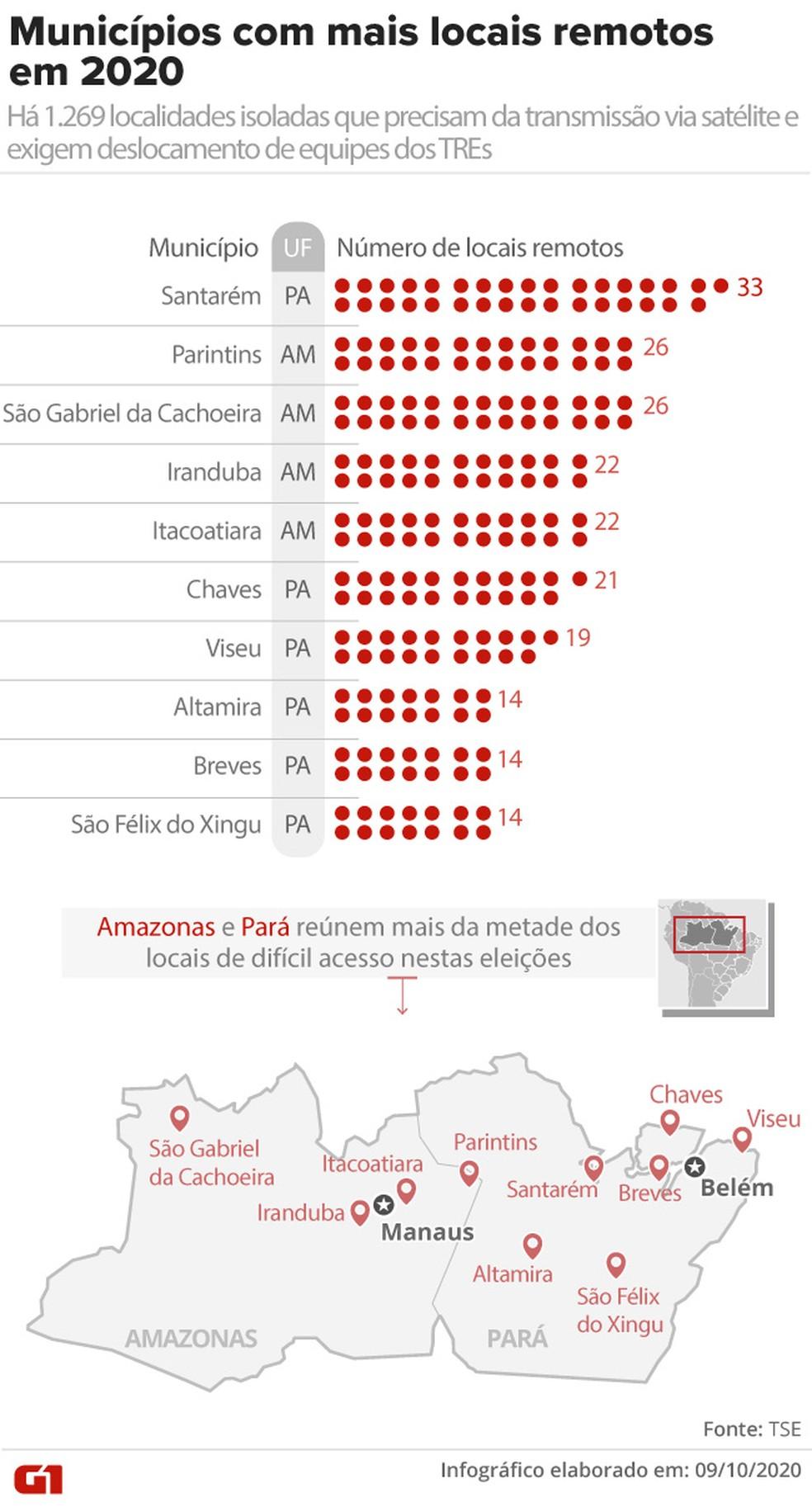 Municípios com mais locais remotos em 2020: há 1.269 localidades isoladas que precisam da transmissão via satélite e exigem deslocamento das equipes dos TREs — Foto: Aparecido Gonçalves / G1