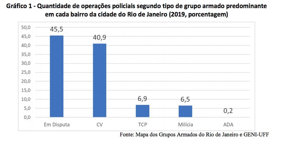 Gráfico mostra número de operações policias — Foto: Reprodução/Mapa dos Grupos Armados do Rio de Janeiro e Geni-UFF