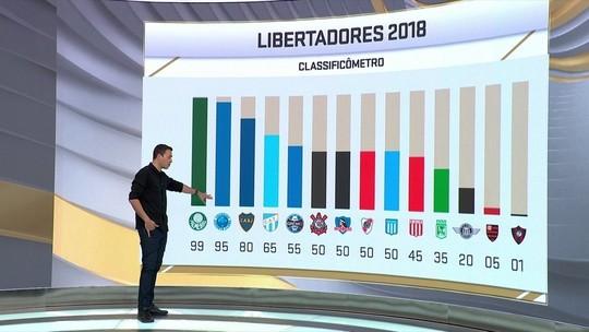 """Palmeiras 99%, Flamengo 5%... Seleção SporTV faz """"classificômetro"""" da Libertadores"""