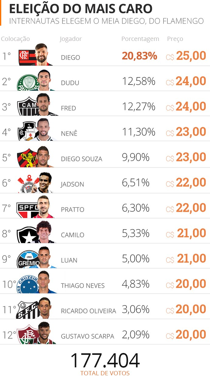 Diego recebe 20 dos votos e será o jogador mais caro do Cartola: C 25