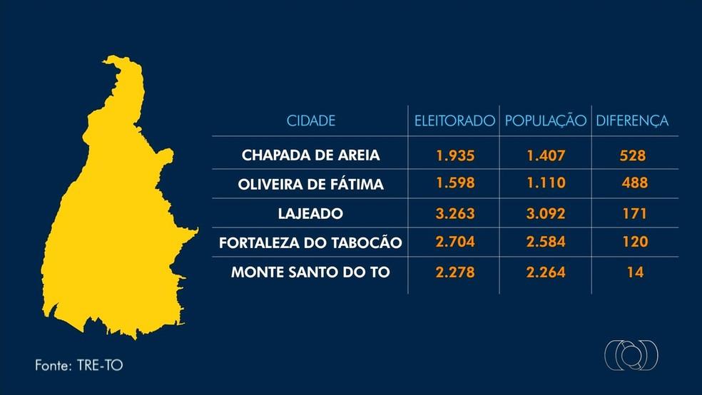 Cinco cidades do Tocantins têm mais eleitores do que habitantes (Foto: Reprodução/TV Anhanguera)