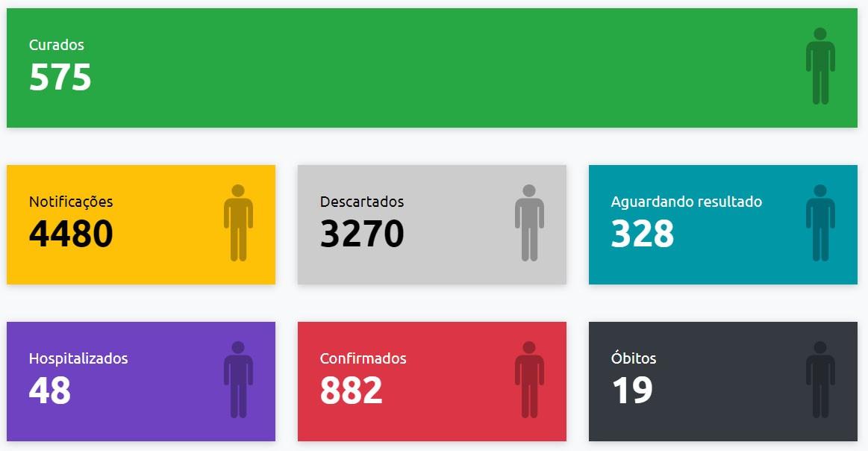 VEM anuncia mais 45 casos positivos de Covid-19 e Presidente Prudente contabiliza 882 confirmações