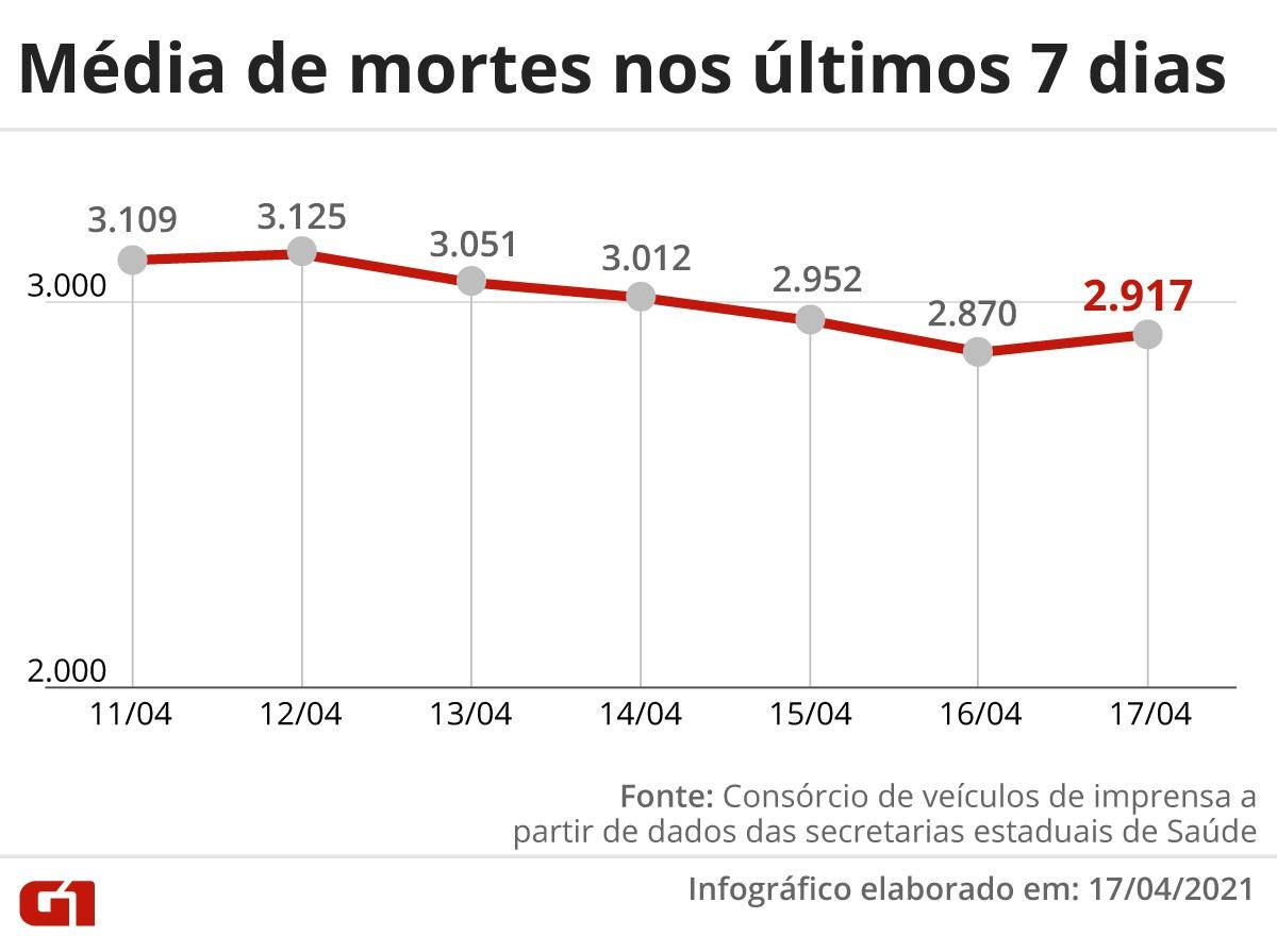 Brasil ultrapassa 371 mil mortos por Covid; país registrou 2.865 mortes em 24 horas