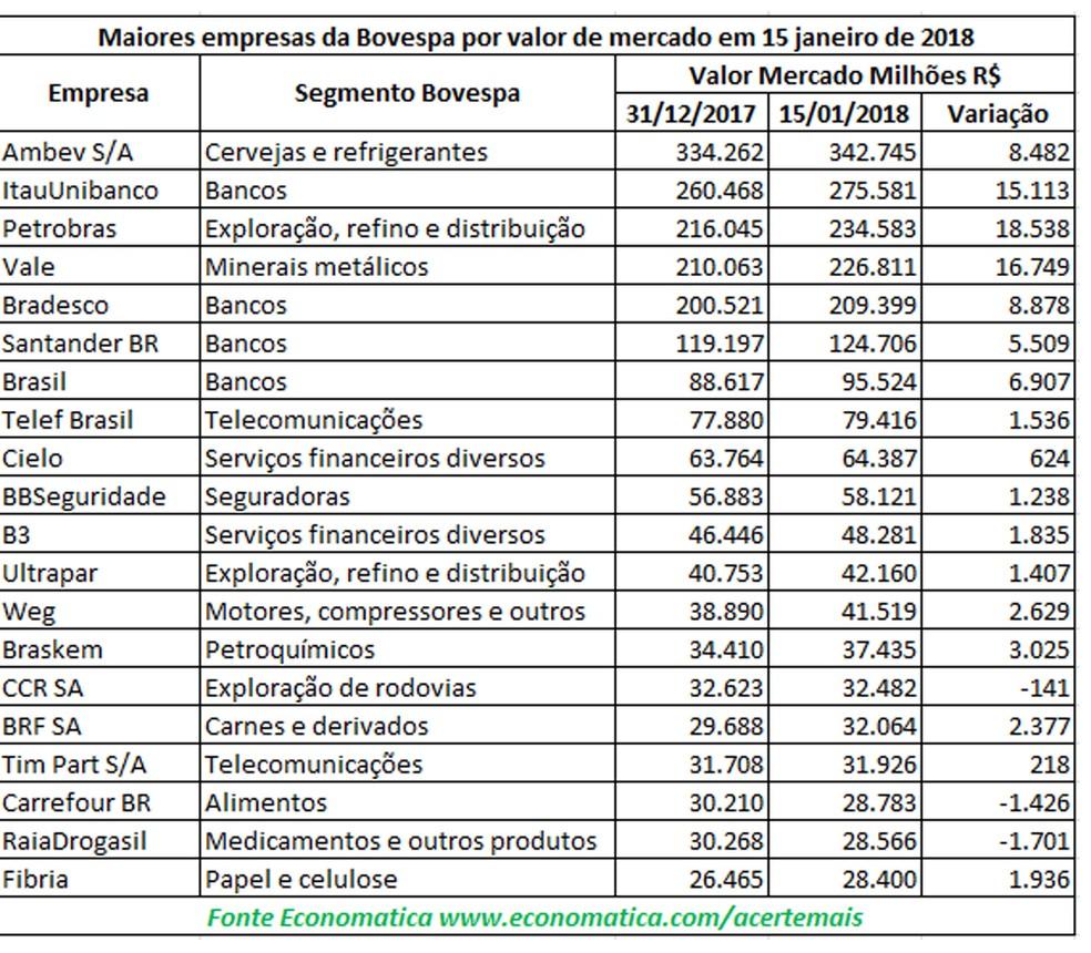 Maiores empresas da B3 em valor de mercado (Foto: Divulgação/Economatica)