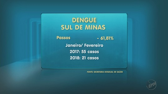 Levantamento aponta queda de mais de 80% nos casos de dengue no Sul de MG