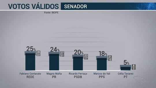 Ibope Senado - Espírito Santo, votos válidos: Contarato 25%; Magno 24%; Ferraço 20%; Do Val 18%