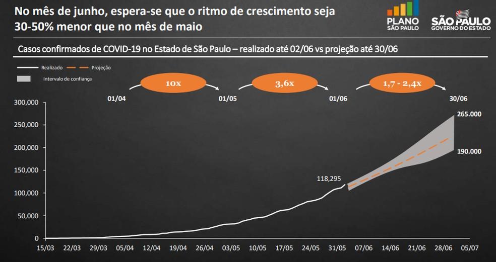Governo de São Paulo espera que casos de Covid-19 aumentem até 2,4 vezes em junho  — Foto: Reprodução/Governo de São Paulo