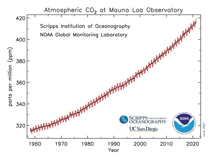 Gráfico representa a trajetória ascendente do dióxido de carbono na atmosfera, medida no Observatório de Linha de Base Atmosférica de Mauna Loa pela NOAA e pelo Scripps Institution of Oceanography. A flutuação anual é conhecida como Curva de Keeling (Foto: NOAA Global Monitoring Laboratory)