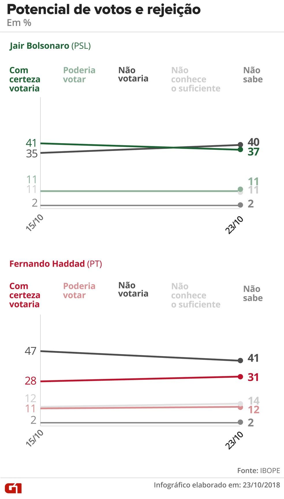 Pesquisa Ibope - 23-10 - Eleição presidencial no 2º turno - Potencial de votos e rejeição — Foto: Arte/G1
