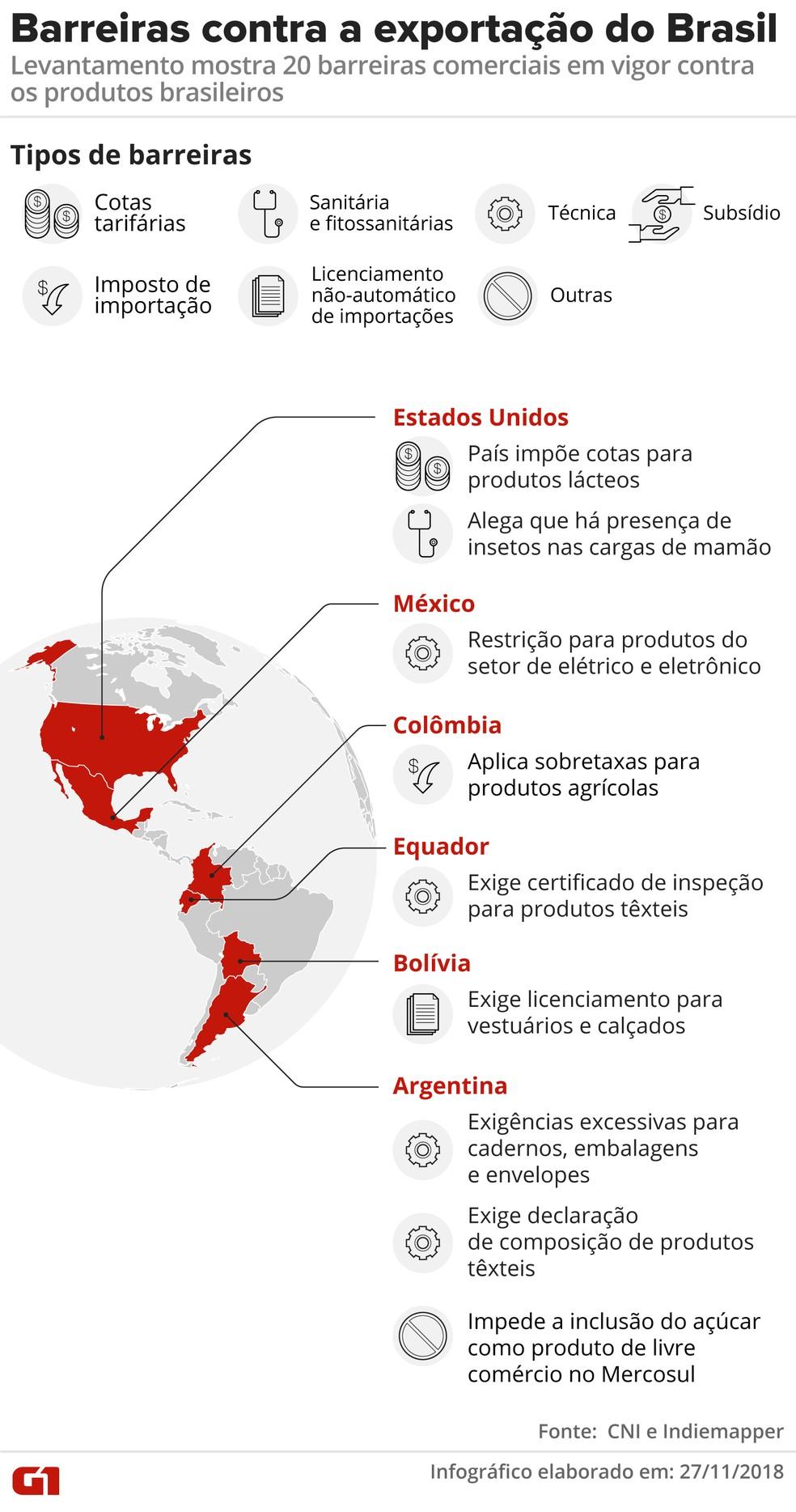Barreiras nas Américas — Foto: Arte/G1