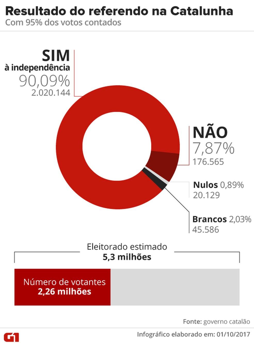 Resultado do referendo na Catalunha (Foto: Arte/G1)