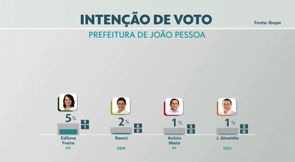 Eleições 2020: intenção de voto para prefeito de João Pessoa  — Foto: TV Cabo Branco/Reprodução