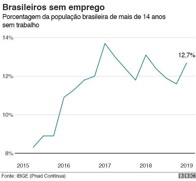Desemprego no Brasil (Foto: BBC)