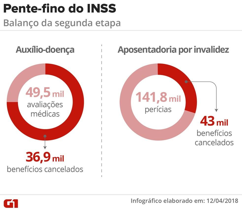 Balanço da segunda etapa de perícias para beneficiários do auxílio-doença e da aposentadoria por invalidez (Foto: Claudia Ferreira / G1)