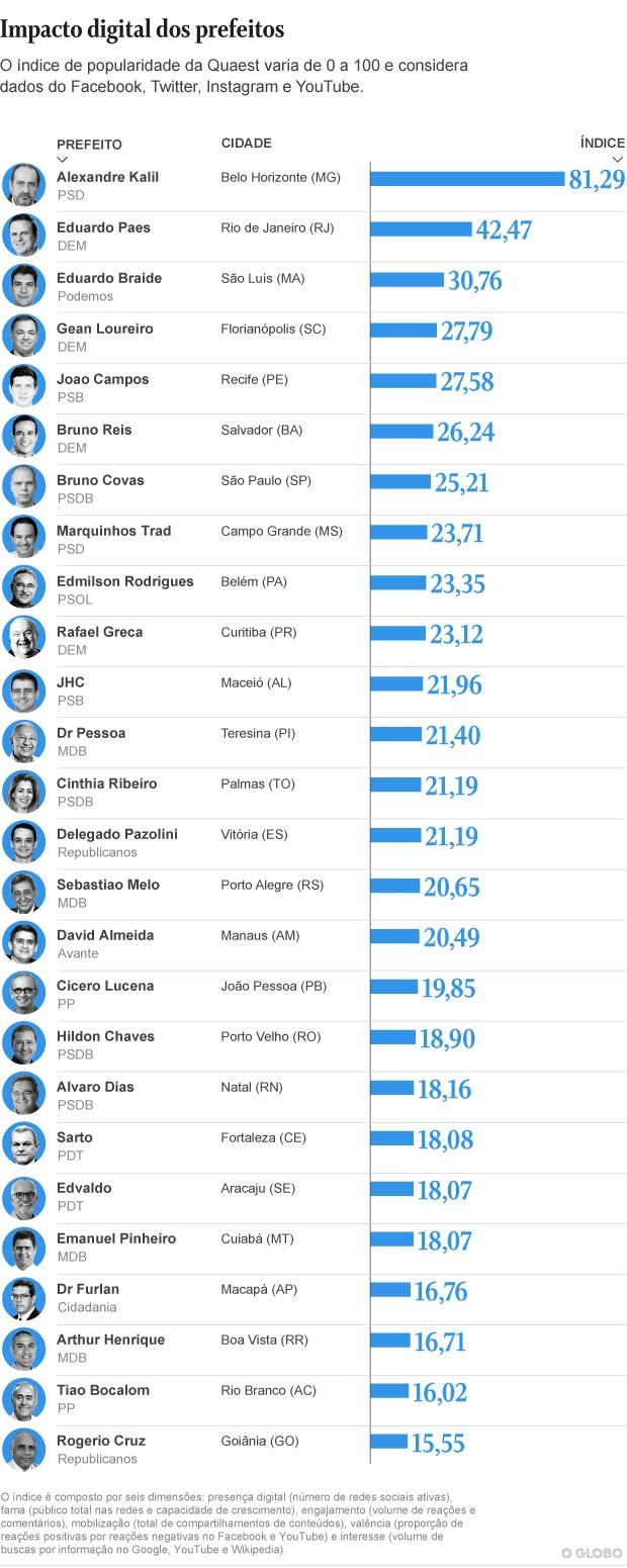 Ranking prefeitos