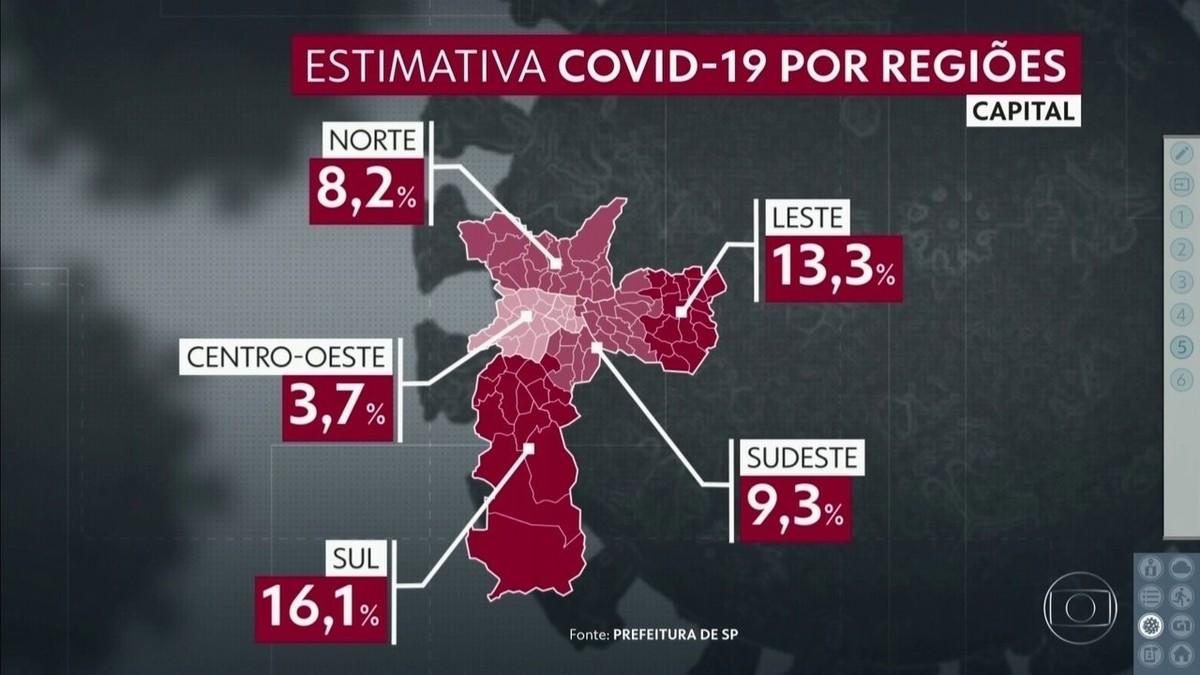 Pesquisa da Prefeitura de SP registra alta de infectados por Covid-19; 1,32 milhão de pessoas tiveram contato com o vírus – G1