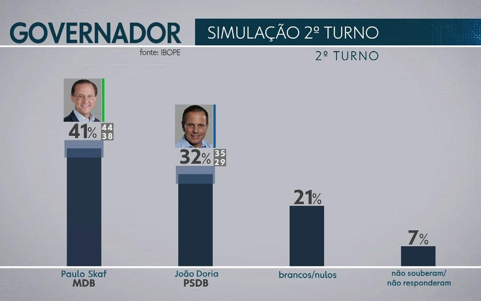 Ibope fez simulação do segundo turno em São Paulo (Foto: TV Globo/Reprodução)
