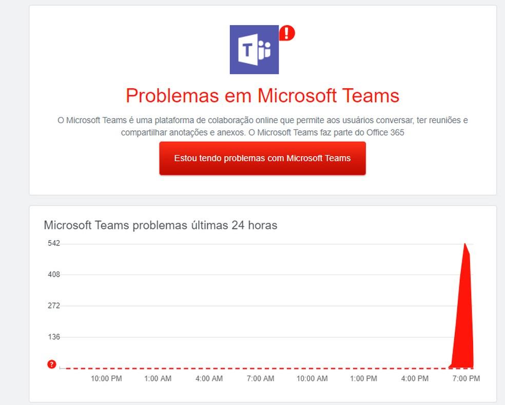 Instabilidade no Microsoft Teams é registrada no site Downdetector nesta segunda-feira (28) — Foto: Reprodução