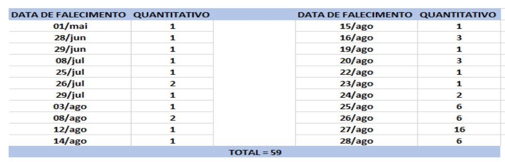 Mortes por Covid-19 divulgadas na Bahia são de diversas datas_29.08.2020 — Foto: Divulgação/Secretaria Estadual de Saúde
