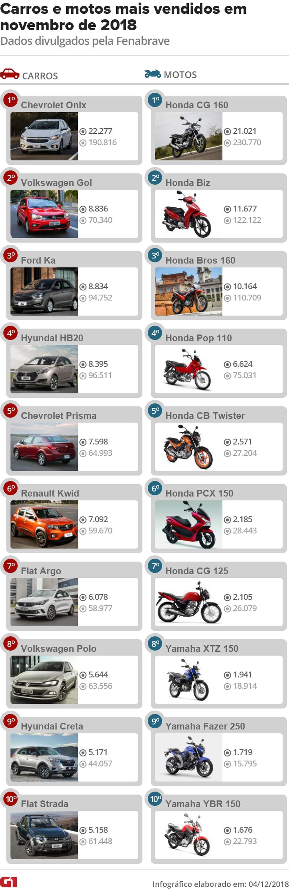 Carros e motos mais vendidos em novembro de 2018 — Foto: Divulgação/Fenabrave