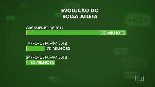 Orçamento do bolsa-atleta deve sofrer corte de 36% para 2018; Queda ameaça esporte olímpico