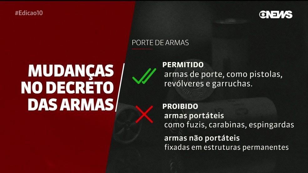 Mudança no decreto de armas: porte de armas — Foto: Reprodução/GloboNews