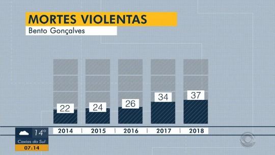 Em nove meses, Bento Gonçalves registrou mais assassinatos do que todo o ano passado