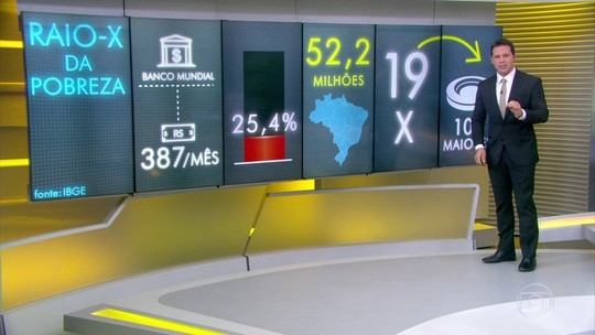 24,8 milhões no país vivem com menos de R$ 220 por mês, diz IBGE