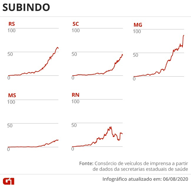 Casos e mortes por coronavírus no Brasil em 8 de agosto, segundo consórcio de veículos de imprensa (atualização das 8h)