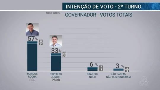 Ibope em Rondônia, votos válidos: Coronel Marcos Rocha 63%, Expedito Junior, 37%