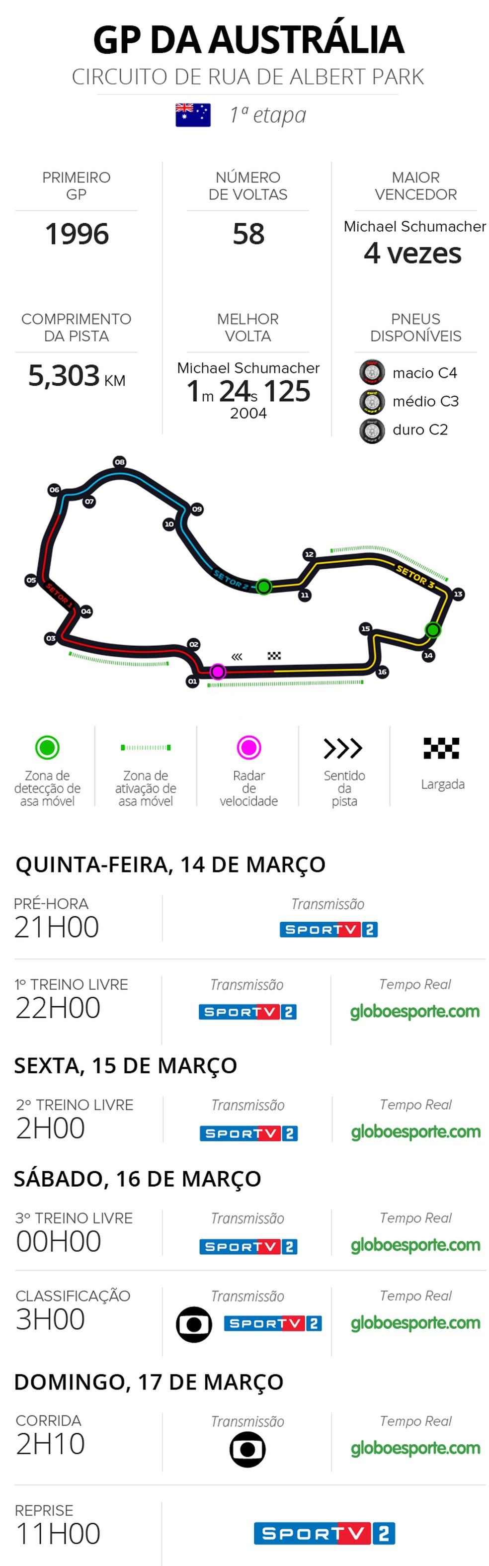 Horários - GP da Austrália de F1 - 2019 — Foto: Infoesporte