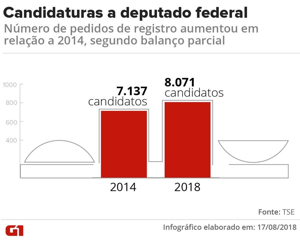 Número de candidatos à Câmara dos Deputados em 2018 supera o de 2014 (Foto: Karina Almeida/G1)