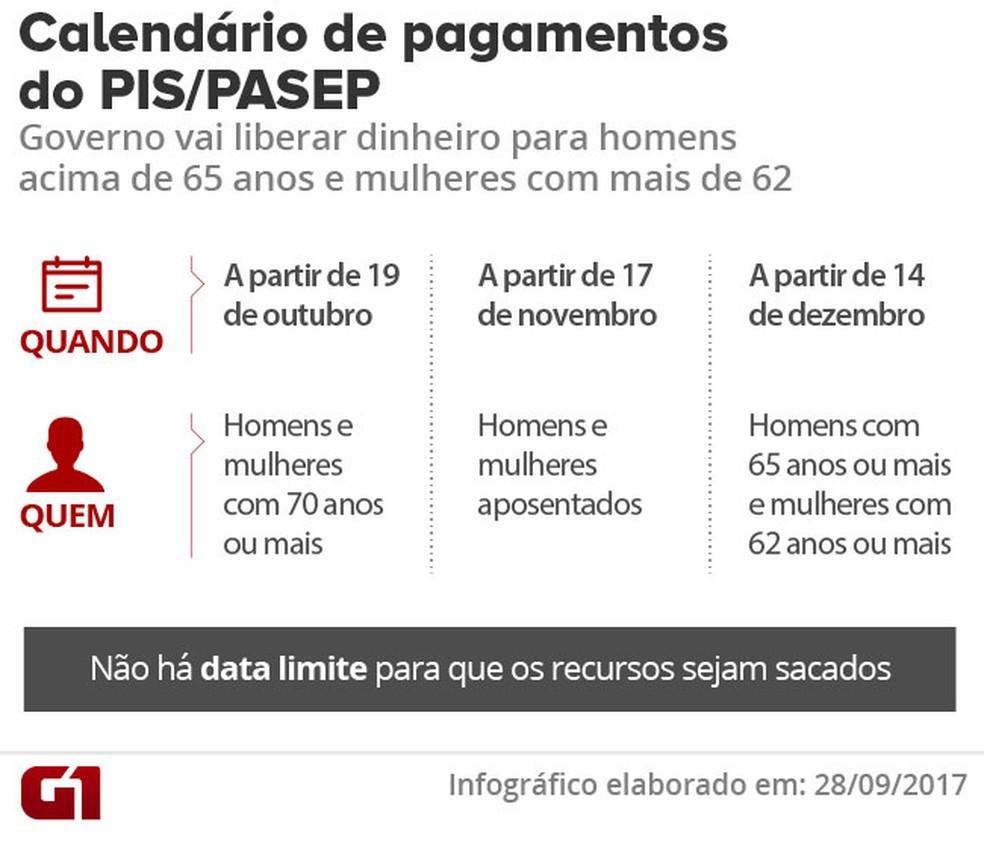 Calendário do Pis Pasep para idosos (Foto: Arte/G1)