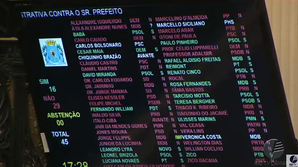 Placar da votação no plenário na Câmara do Rio (Foto: Reprodução)